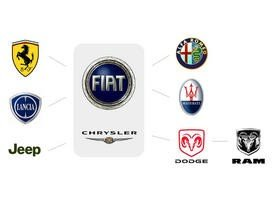 The American Concern Chrysler Is Now A Strategic Partner Of Fiat Which Consolidated Makes Alfa Romeo Ferrari Maserati Lancia